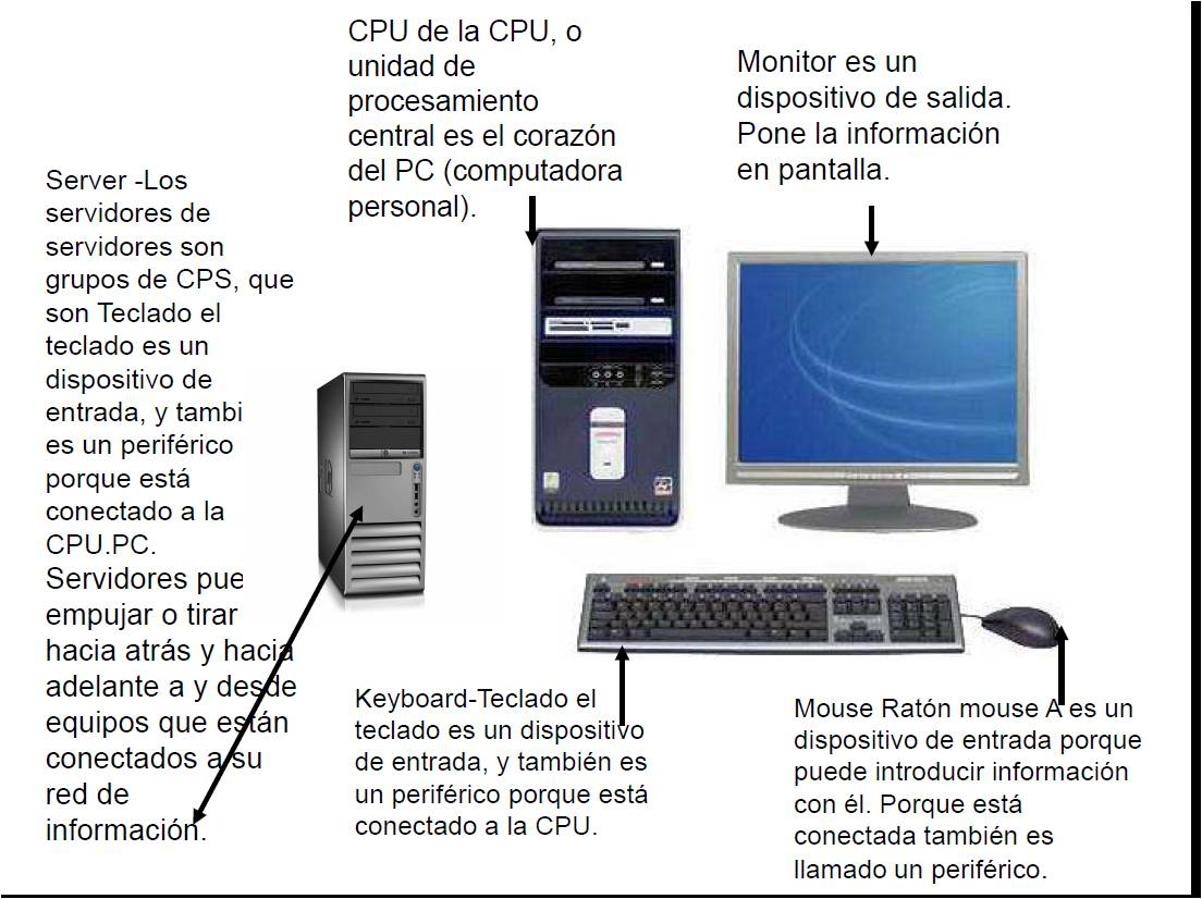 tecnologiapadres [licensed for non-commercial use only] / Partes de  Computadores